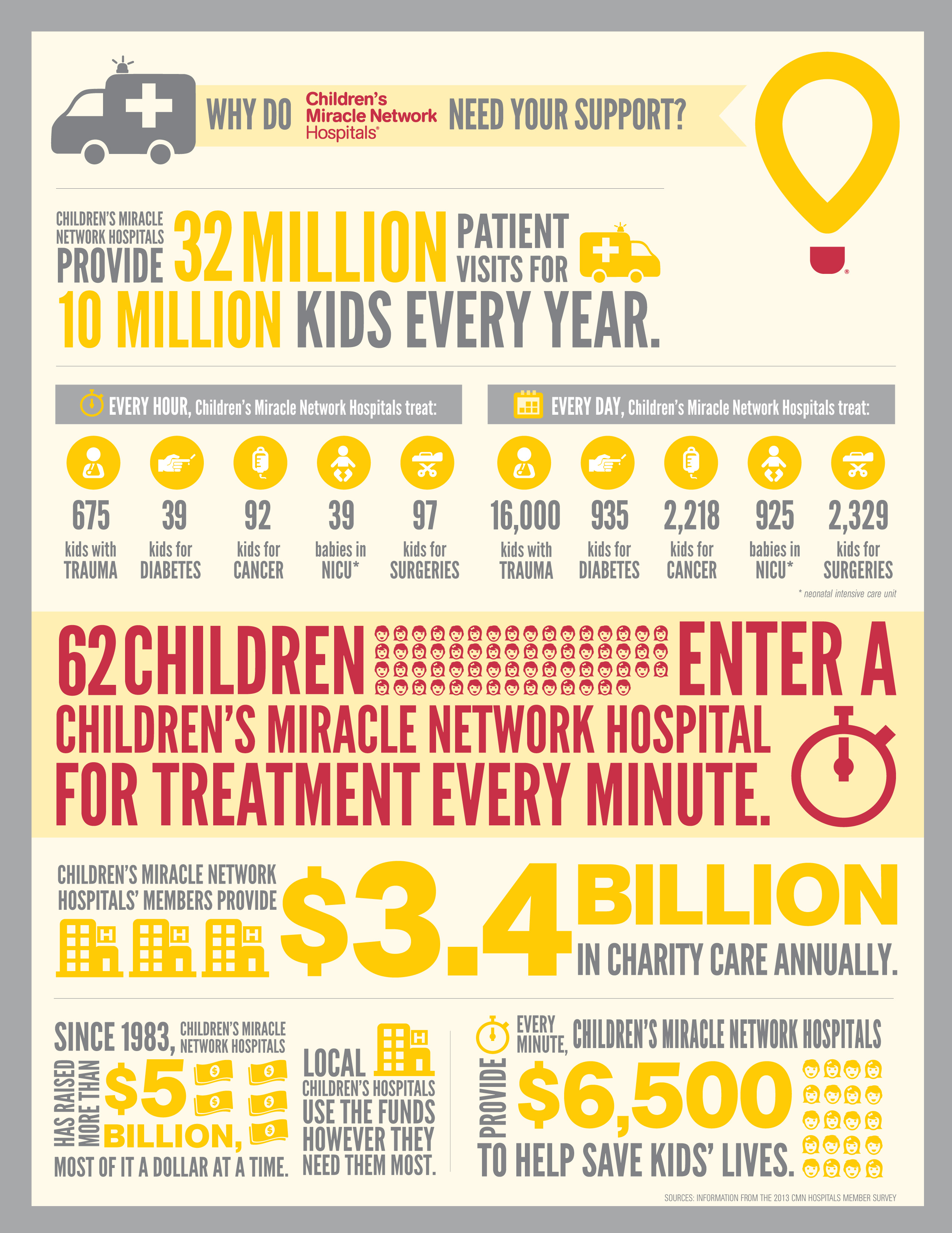 Children's Miracle Network infographic jpef
