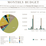 A look at our personal finances