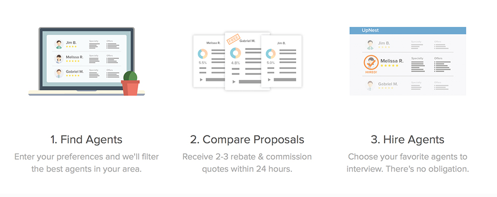 How UpNest Works